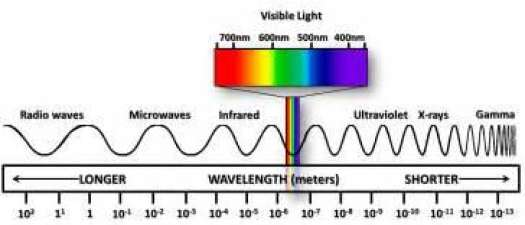 Color Matching - Spectrophotometers